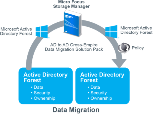 Simplify Data Migrations