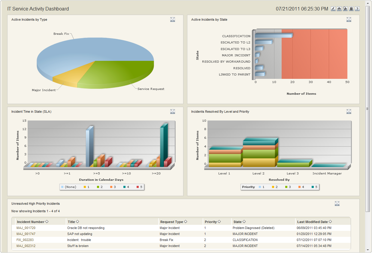 Dashboards und Reports